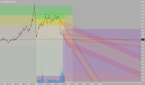 USOIL: USOIL Pretty Color Analysis