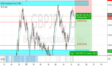 GBPJPY: gbpjpy target for the downside (short)