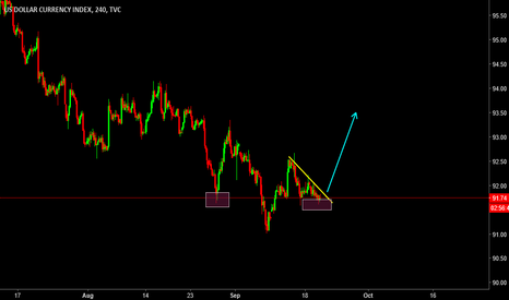 DXY: All set for FOMC! What do you think?