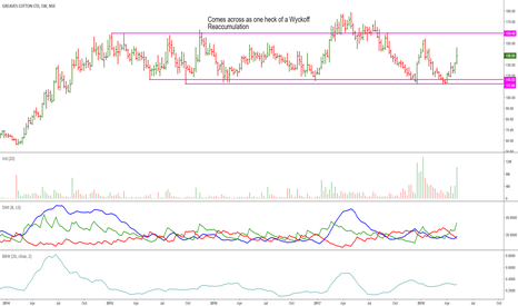 GREAVESCOT: Greaves Cotton: Comes Across As a Re-Accumulation Candidate
