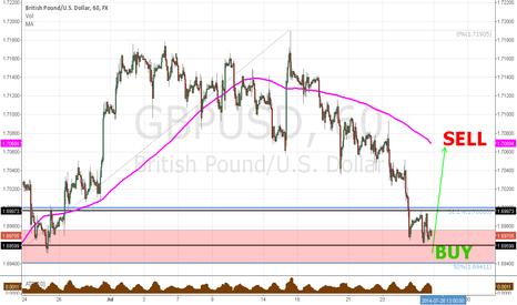 GBPUSD: Buy GBP USD at 1,6940 sell at 1,7070