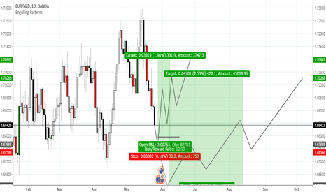 EURNZD: Possible  Scenarios for Long entries Eur/Nzd