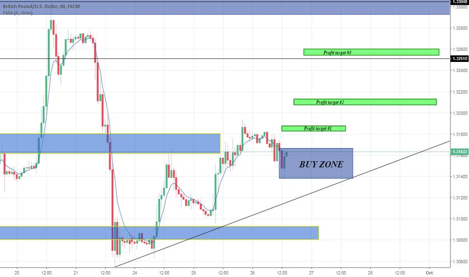 GBPUSD: GBP/USD BULLISH