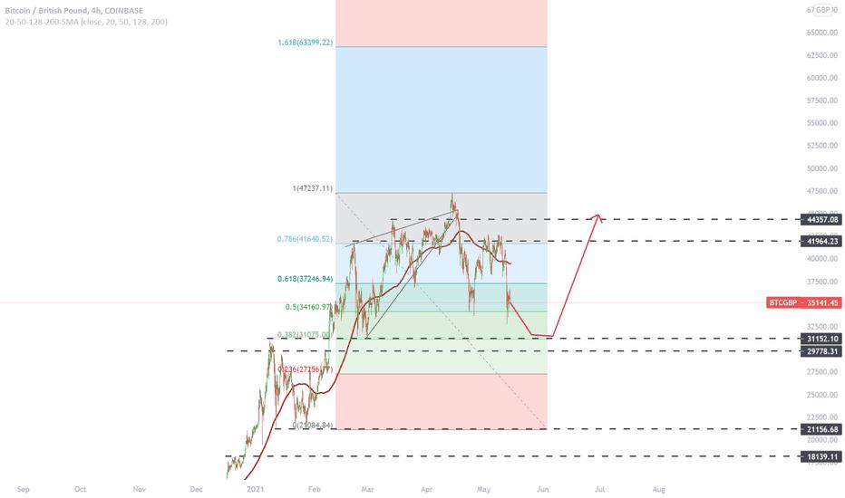 bitcoin valoare de piață gbp