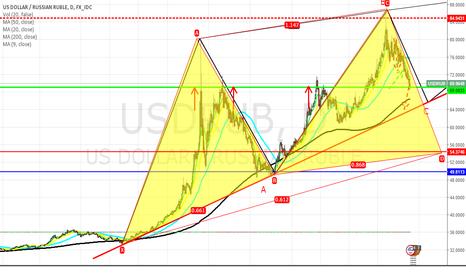 USDRUB: 1.2.3