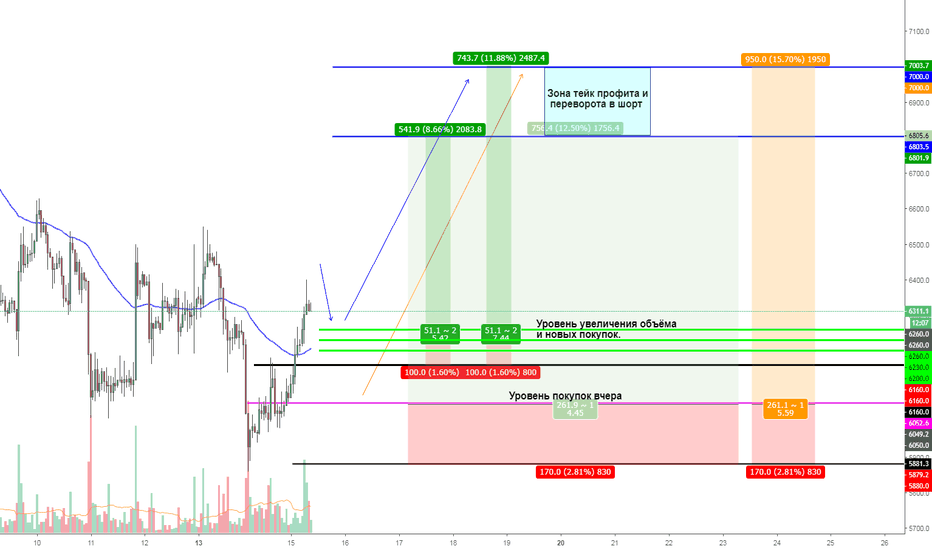"BTCUSD: BTC ""One Good Trade"" 15.08.2018 (Тайм ту бай - 2?...)"