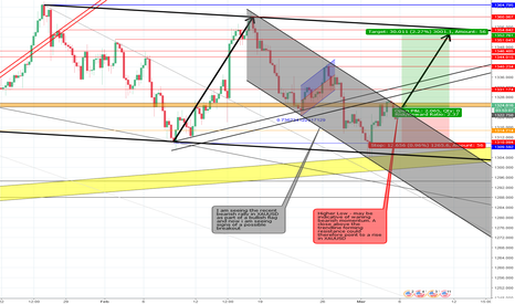 XAUUSD: another look at XAUUSD