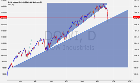 DJI: Mind the Gap