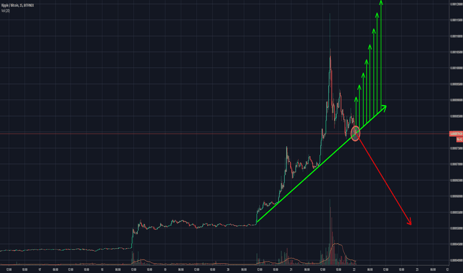XRPBTC: Watch this resistance line, the real battle is right now