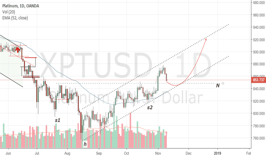 XPTUSD: Platinum in reverted head and shoulders configuration