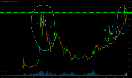 "BTCUSD: Provável ""Copy and paste"" no bitcoin????"