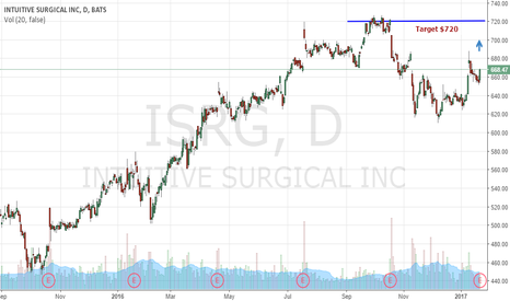 ISRG: Stock Chart Setup On $ISRG Likely Signals Earnings Beat