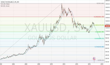 XAUUSD: Ira el Oro a 61,8 % FIBO?