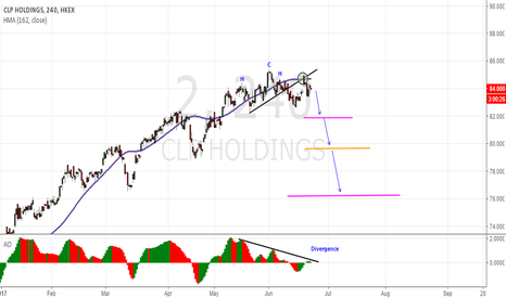 2: Pattern head and shoulders