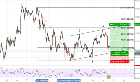 USDJPY: Looking to go long on USDJPY with a gain of just under 3%