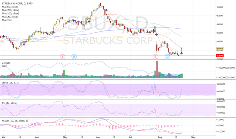 SBUX: $SBUX potential technical rebound