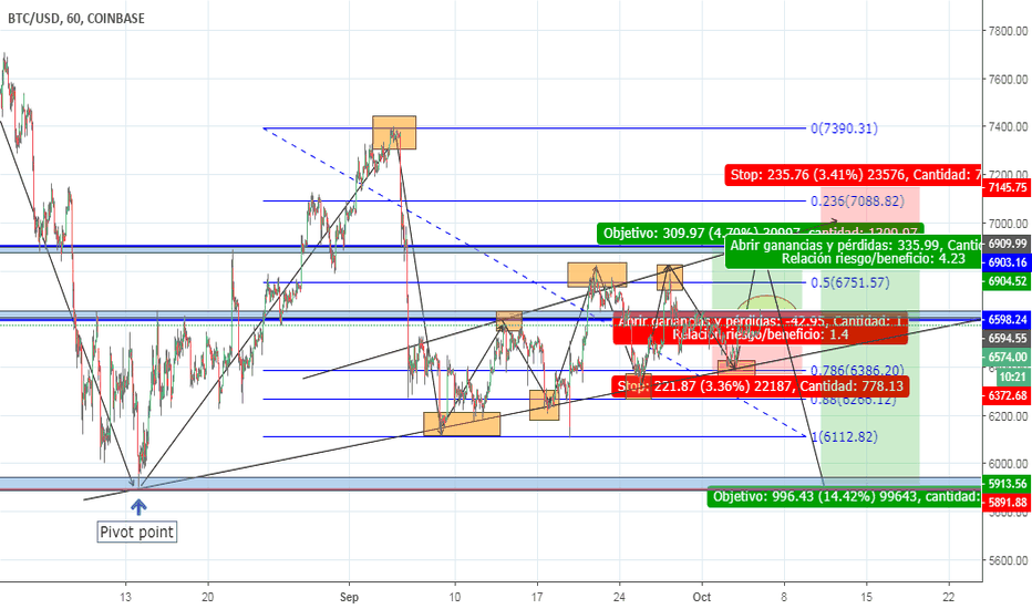 BTCUSD: BTC/USD. Compra y venta posterior