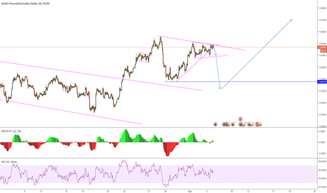 GBPAUD: GBPAUD one down then up