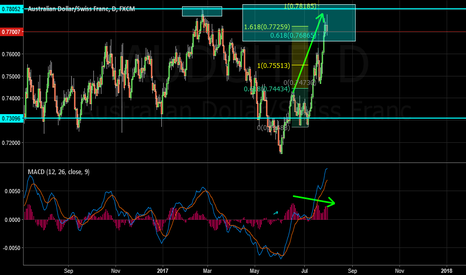AUDCHF: AUDCHF Sell Idea