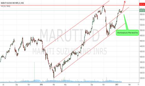 MARUTI: Maruti showing bullish signs target around  6100