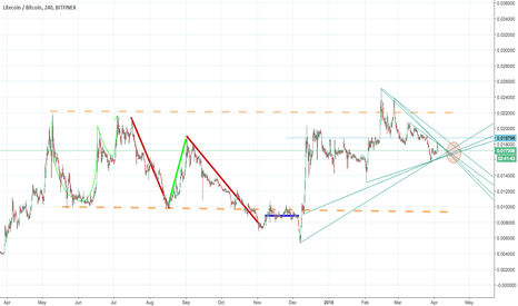 LTCBTC: LTC / BTC ratio within well-defined channel