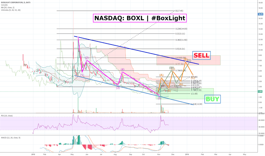 BOXL: NASDAQ: BOXL | #BoxLight is gearing up for an EPIC REVERSAL!