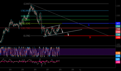 GBPAUD: GBP AUD FOR LONG