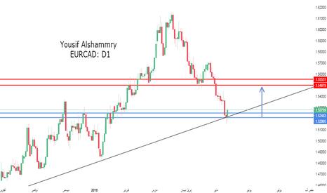 EURCAD: اليورو كندي ونهاية الهبوط !!!