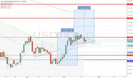 USDJPY: Road to Riches - USDJPY