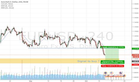 EURUSD: EURUSD Long signal