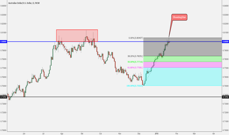 AUDUSD: Venda na shooting