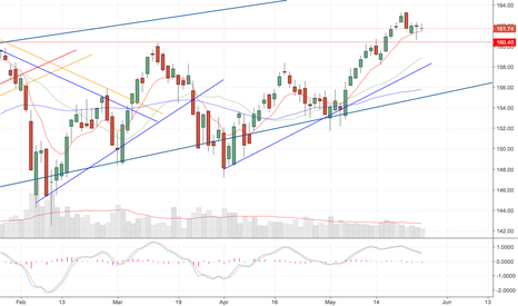 IWM: Could be a Bull pullback here for the Russells