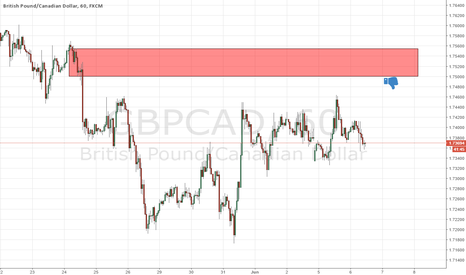 GBPCAD: good level for short gbpcad