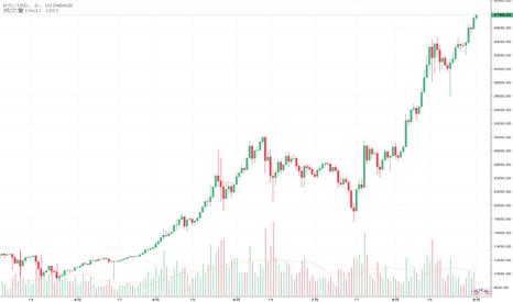 BTCUSD: 目前价格达到高点