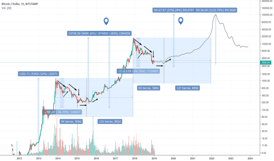 BTCUSD: BTC long term idea
