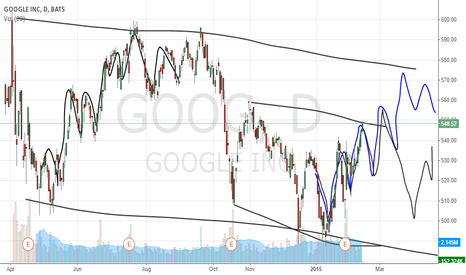 GOOG: Going down overall.