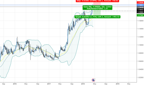 EURCHF: EURCHF - Weekly - It only took 3 years.