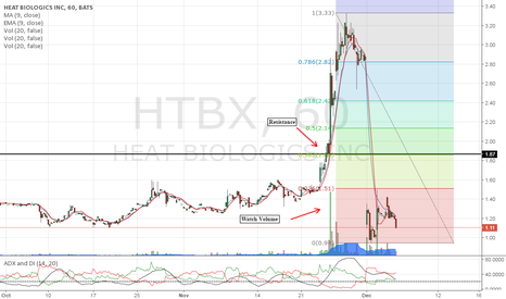 HTBX: Watch for volume and a break above $1.87