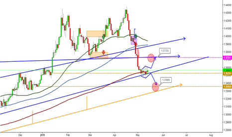 GBPUSD: GBPUSD Nice to see 2 different targets