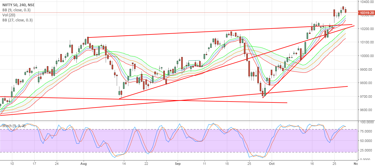 #Nifty Daily Spot Modified Fibo Levels  30th Oct-3rd Nov