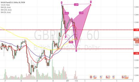 GBPUSD: GU 1H analysis