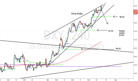 DXY: This is IMPORTANT if you're trading USD pairs