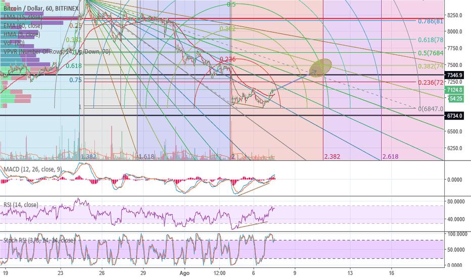 BTCUSD: Long BTC/USD: Divergencias con Fibonacci
