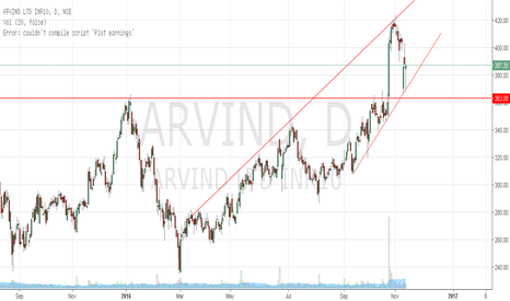 ARVIND: Arvind Ltd. to continue up trend in near term.