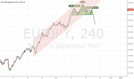 EURJPY: Head And Sholders