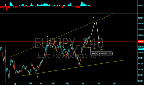 EURJPY: Expanding diagonal on EUR/YEN?