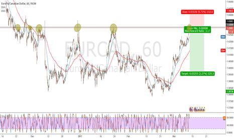 EURCAD: EUR/CAD Short at strong resistance