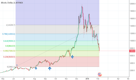 Forex Analysis & Reviews: - Bitcoin's inability to break