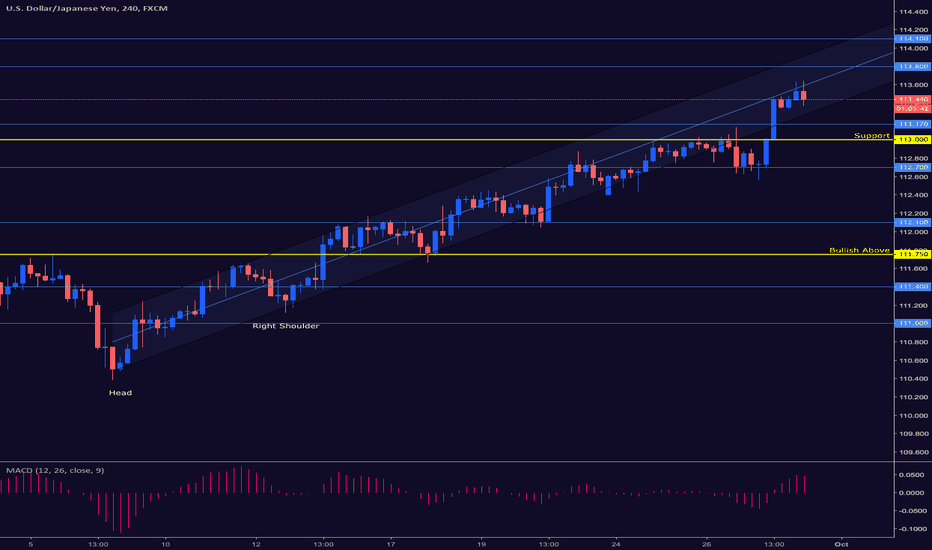 USDJPY: USDJPY COULD SOON TEST 114.10 LEVEL