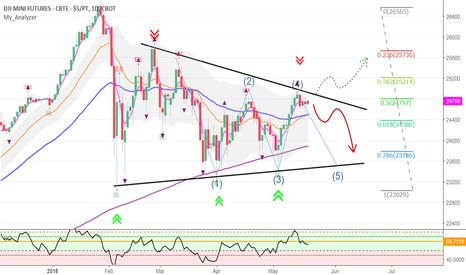 YM1!: My view on mid-term price action of the DJI